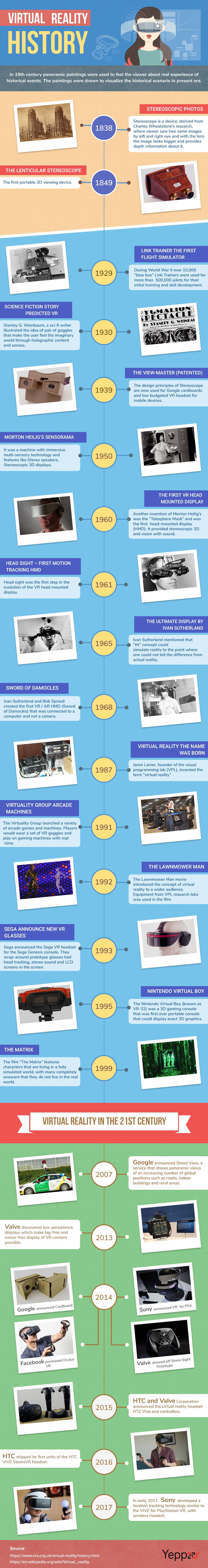 Virtual Reality History (Infographic)